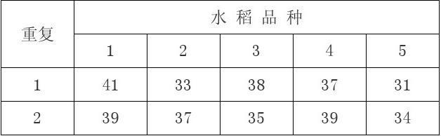 SPSS-单因素方差分析