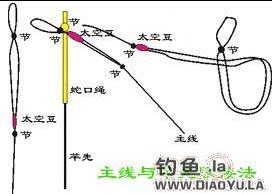 台钓和海竿抛竿线组鱼钩鱼线八字环回形针绑法 鱼竿和竿梢的绑法