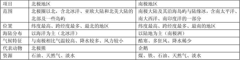 湘教版七年级地理下册复习提纲答案