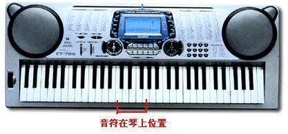 电子琴入门指法和五线谱入门初学必备图片