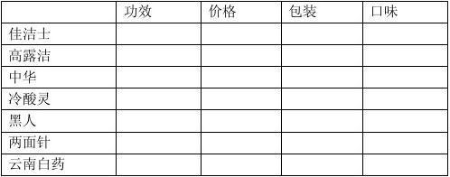 2013年关于重庆市场牙膏的消费情况调查问卷