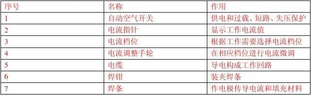 金工实总结和体会_金工实报告(非机械类答案)(焊接、钳工)_word文档在线阅读与