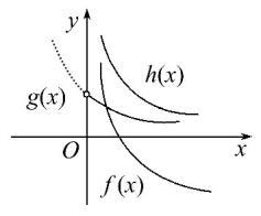 2017_2018学年高中数学第三章函数的应用3.2.1几类不同增长的函数模型课后提升训练新人教A版必修1