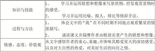2019-2020学年七年级语文上册 第一单元 繁星教案2 苏教版.doc