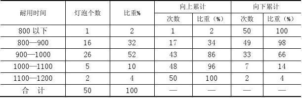 应用统计学  机械工业出版社周志丹  课后答案