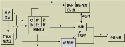第6章 会计基础-账务处理程序(2014赵玉宝最新讲义)