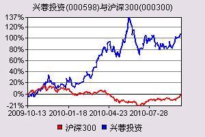 广发证券-兴蓉投资-000598-定增预案点评:供排水一体化公司又添新兵-101013