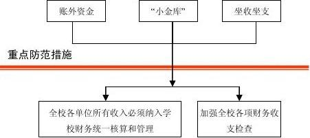 北京服装学院 财务管理风险防范管理工作流程图(3-1-2)