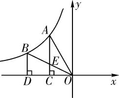 2019中考数学一轮复习 第一部分 教材同步复习 第三章 函数 第12讲 反比例函数5年真题精选