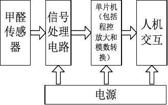 甲醛检测仪设计