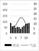 浙江省杭州市萧山区2016届高三高考命题比赛地理试卷5 Word版含答案