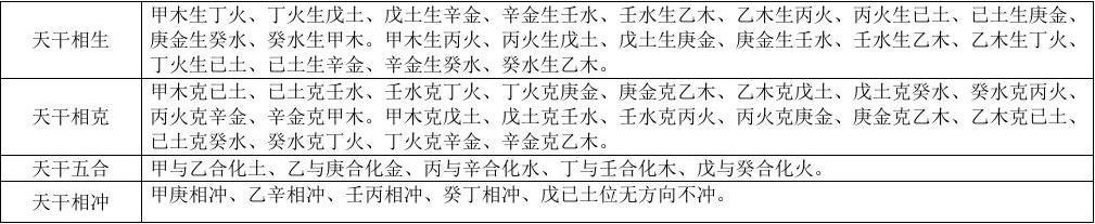 四柱八字常用表