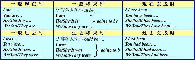动词过去式,过去分词变化一览表