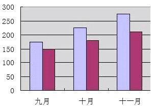 五年级上册数学一课一练-4.3统计图 北京版(2014秋)(含解析)