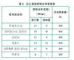 节能产品数据表