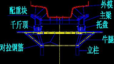 移动模架施工工艺图片