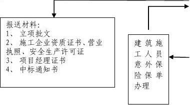 小型房屋建筑工程项目建设管理流程图