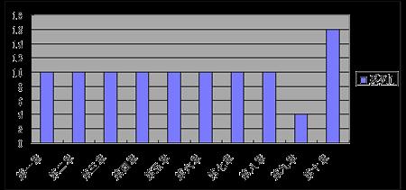 2009年10月国考《中国近现代史纲要》真题