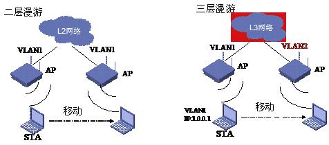 WiFi语音漫游