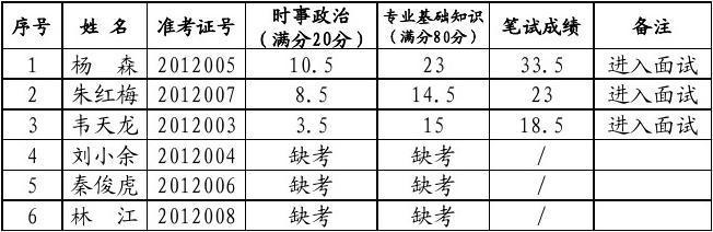 23600xls - 贵州人力资源和社会保障网-首页