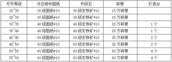 九阴真经手游新版本装备升级所需材料一览