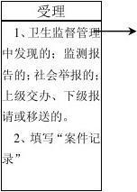 青县卫生局行政处罚程序流程图
