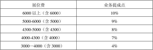 车险3000业务员提多少 做车险提成多少 全球五金网