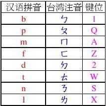 台湾拼音输入法_word文档在线阅读与下载_免