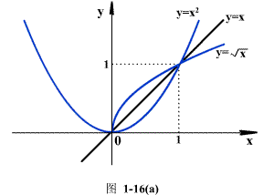 常用初等基本函数图象
