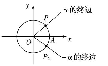 2018版数学高中第一章三角函数1.3三角函数的高中生彩购买部在内时时群计划图片