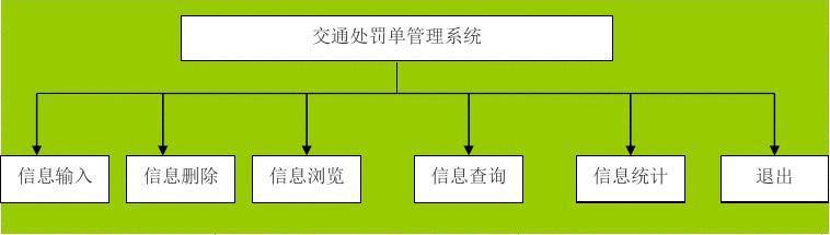 交通处罚单管理系统-正文1