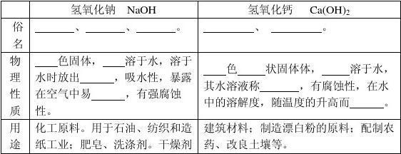 初中化学专题复习学案专题17 常见的碱 碱的共性答案