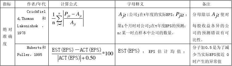 国外证券分析师盈利预测实证研究综述