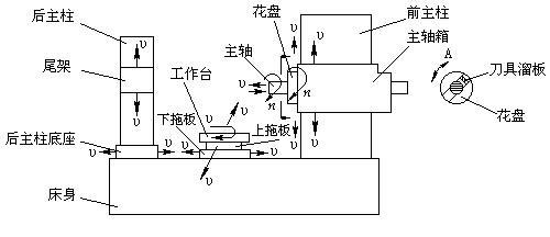 t68型卧式镗床的plc的电气控制改造设计图片