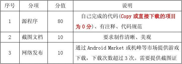 《Android游戏开发》考核方案