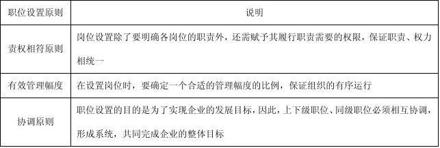 弗布克管理职位工作手册--组织结构与职位说明