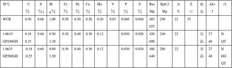 a216 wcb是什么材质_WCB和1.0619热处理_文库下载