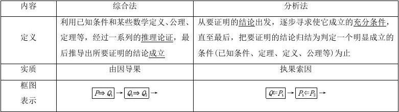2018届高考数学大一轮复习第六章不等式推理与证明第六节直接证明与间接证明教师用书理201710142233