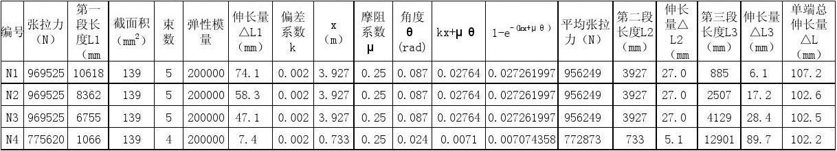 预应力伸长量计算表(小箱梁1)