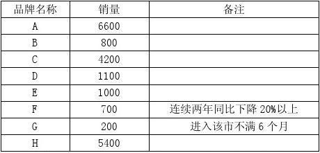 2014年6月高级烟草营销师考试技能试卷(国家