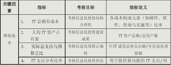 表1 财务方面关键绩效指标图片
