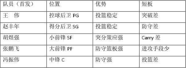 体育学院研究生男子篮球队2017年度训练计划