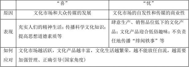 【最新】高考政治一轮复习第十二单元发展中国特色社会主义文化第28课走进文化生活讲义新人教版必修3(1)答案