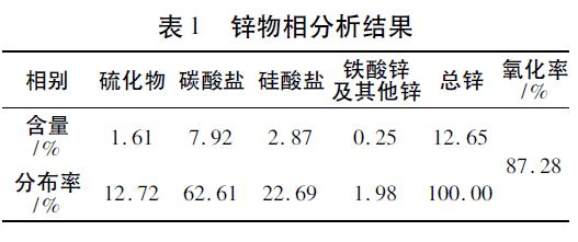 湖北黄石氧化锌矿石选矿工艺研究