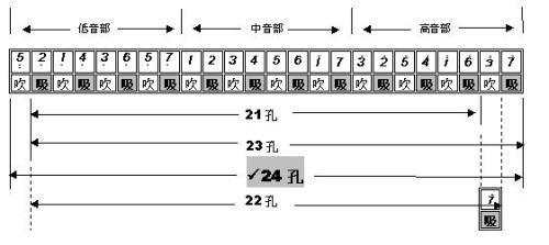 这种独特的音阶排列,我们称之为 独奏用复音口琴音阶排列 《单孔含法图片
