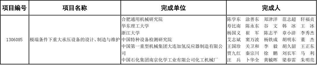 2013年度中国机械工业科学技术奖建议授奖项目