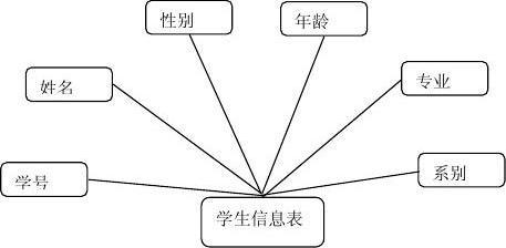 报告成绩管理系统数据库v报告小学_word文档在观明学生图片
