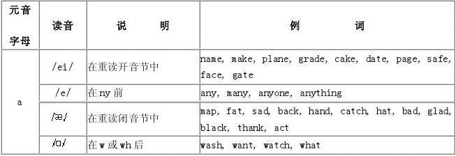英语音标发音规则汇总
