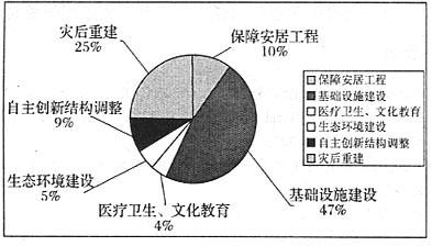%86析――基于4�f� 元政府投�Y的效用分析