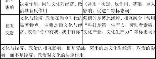 2019新版高中政治必修三《文化生活》知识(依据新教材修改)